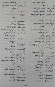 توثيق اسماء و رتب جند وقادة الغزو العراقي