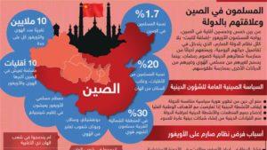 خريطة انتشار الاسلام في الصين