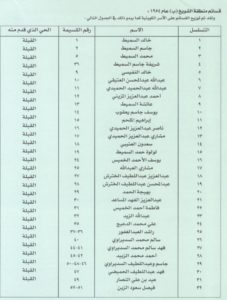 توزيع قسائم منطقة و الشويخ ب) عام 1954