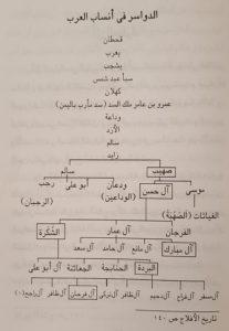الدواسر في أنساب العرب ( كتاب الشيخ أحمد المبارك المطوع )