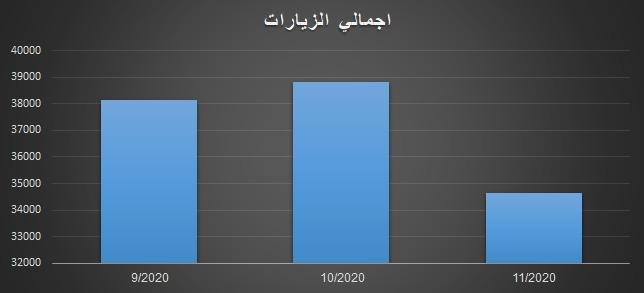 احصائية اجمالي الزيارات لثلاث شهور لمركز مركز المخطوطات والتراث والوثائق في عام 2020م