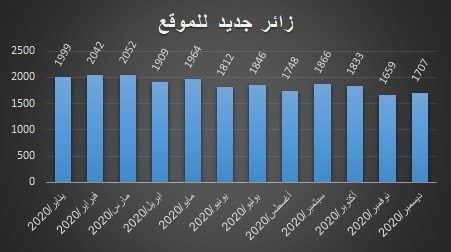 احصائية للزيارات الجديدة التي حظى بها شهريا موقع مركز المخطوطات والتراث والوثائق عام 2020