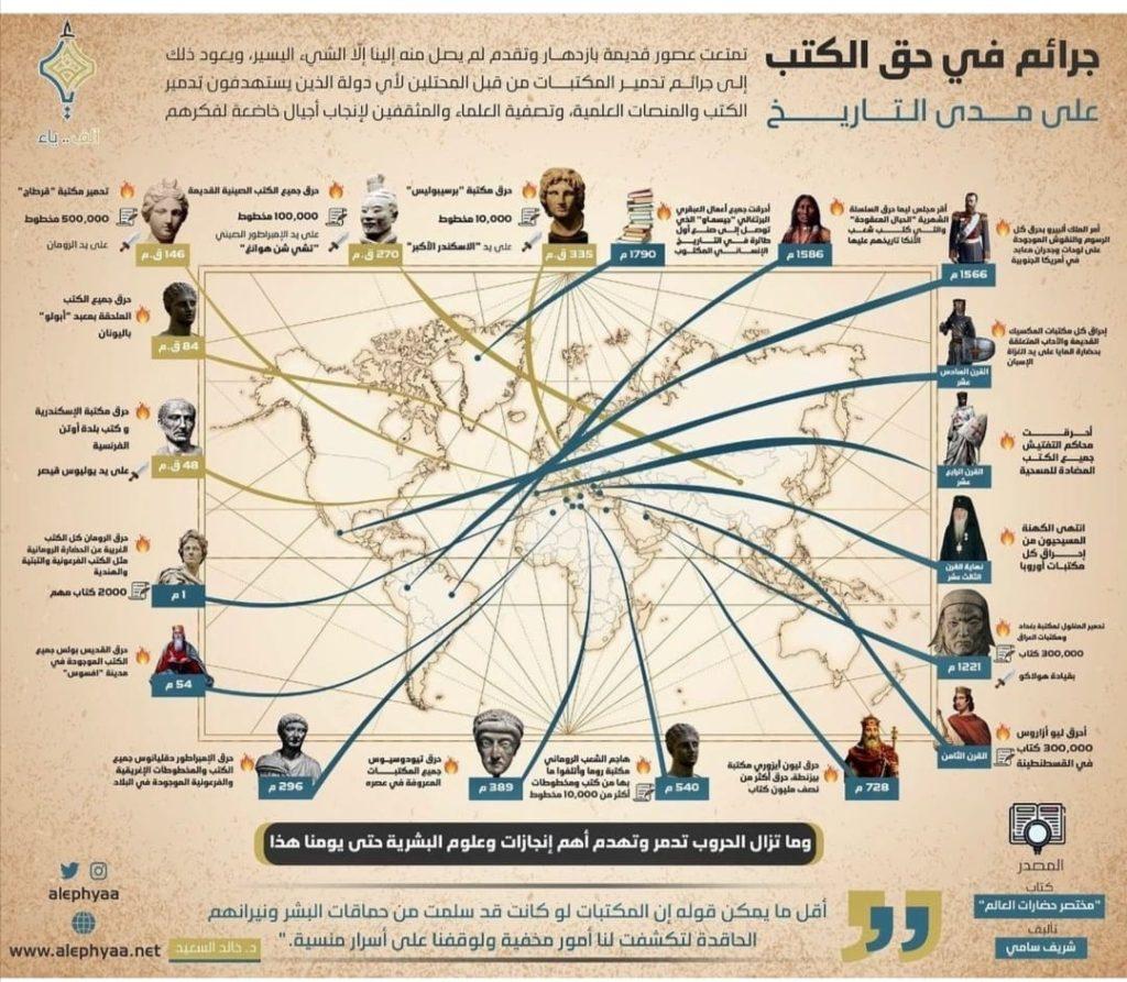 جرائم في حق الكتب التاريخية والتراثية