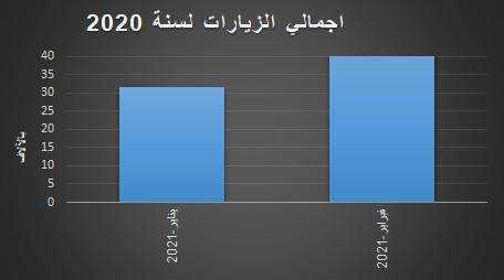 إجمالي اعداد زيارات موقع مركز المخطوطات والتراث والوثائق الالكتروين لشهر فبرير 2021