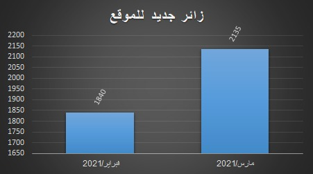 جدول بوضح ارتفاع نسبة زوار مركز المخطوطات والتراث والوثائق في مارس عن فبراير 2021