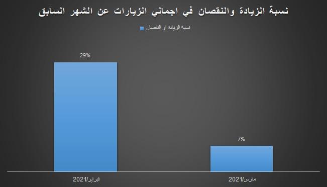 نسبة الزيادة أو النقصان في اجمالي الزيارات عن الشهر السابق