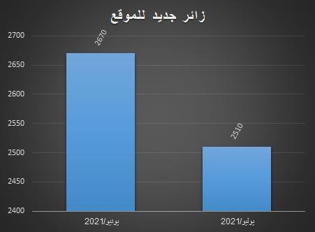 نسبة الزيارات الجدد لموقع المركز في يوليو ويونيو 2021