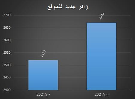 ارتفاع عدد زوار موقع مركز المخطوطات والتراث والوثائق ب 6 بالمائة في يونيو مقارنة مع مايو 2021