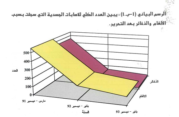 العدد الكلي التي سجلت للإصابات بالألغام والذخائر بعد تحرير الكويت