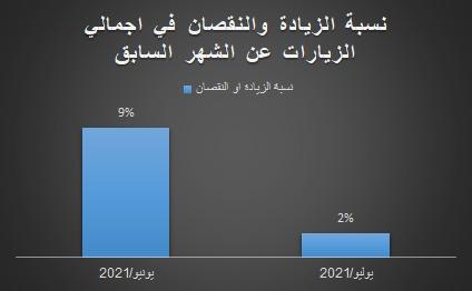 نسبة الزيادة والنقصان في اجمالي زيارات المركز في يوليو ويونيو 2021